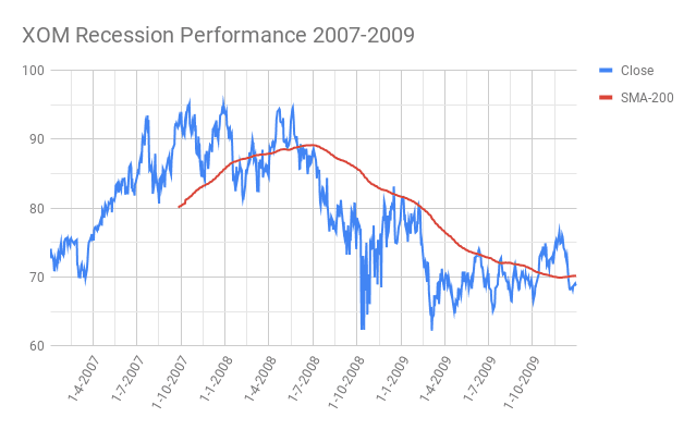 XOM-Exxon-Mobil Recession Performance 2007-2009