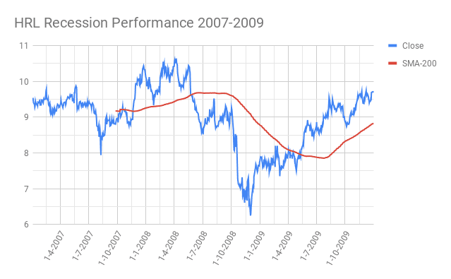 HRL-Hormel-Foods-Corporation-Recession-Performance-2007-2009