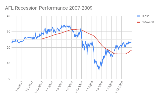 AFL-AFLAC-Incorporated- Recession-Performance-2007-2009