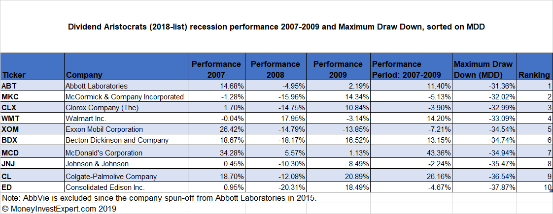 Dividend-Aristocrats-recession-mdd-top-10