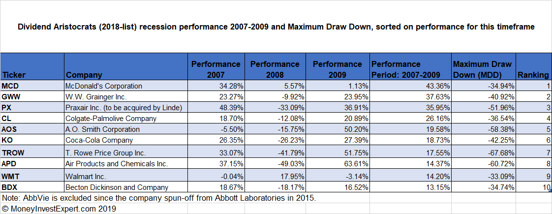 Dividend-Aristocrats-recession-performance-top-10