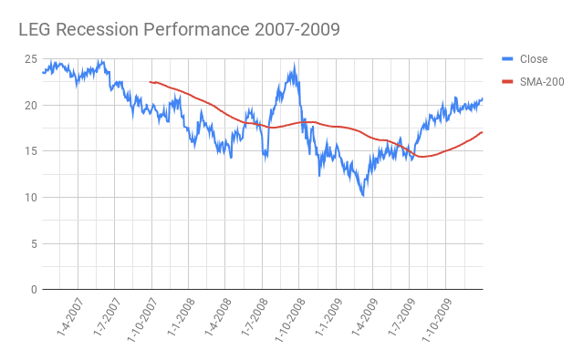 LEG-Leggett-Platt-Incorporated-Recession-Performance-2007-2009