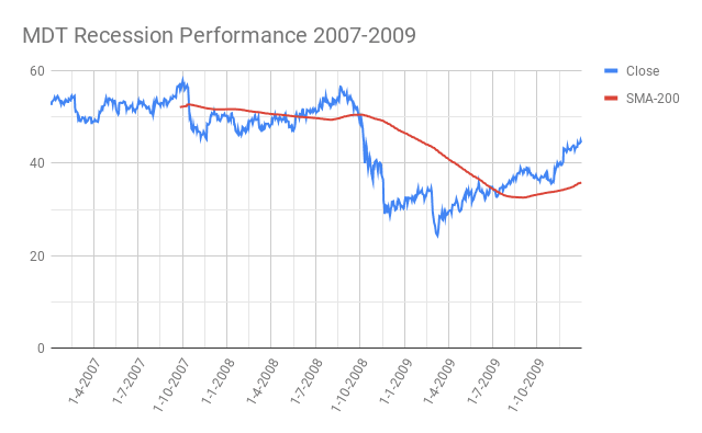 MDT-Medtronic-plc-Recession-Performance-2007-2009