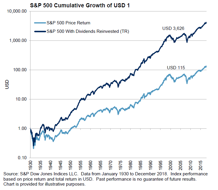 The power of dividends reinvesting and compounding
