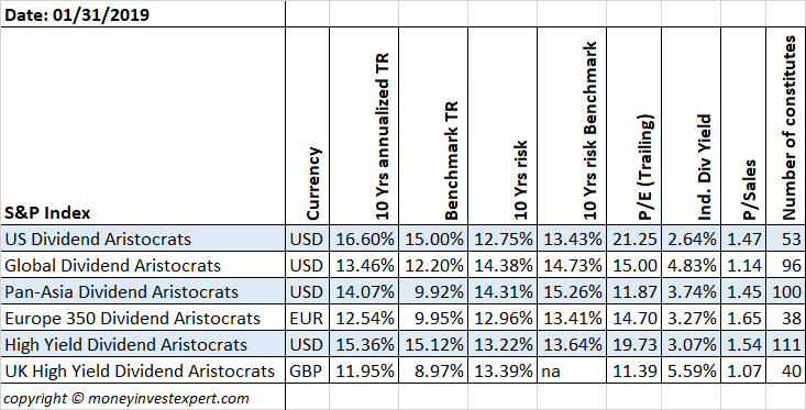 Dividend aristocrats around the global