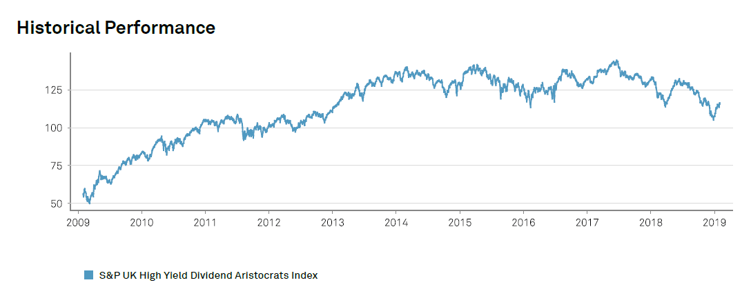 uk-high-yield-aristocrats-performance