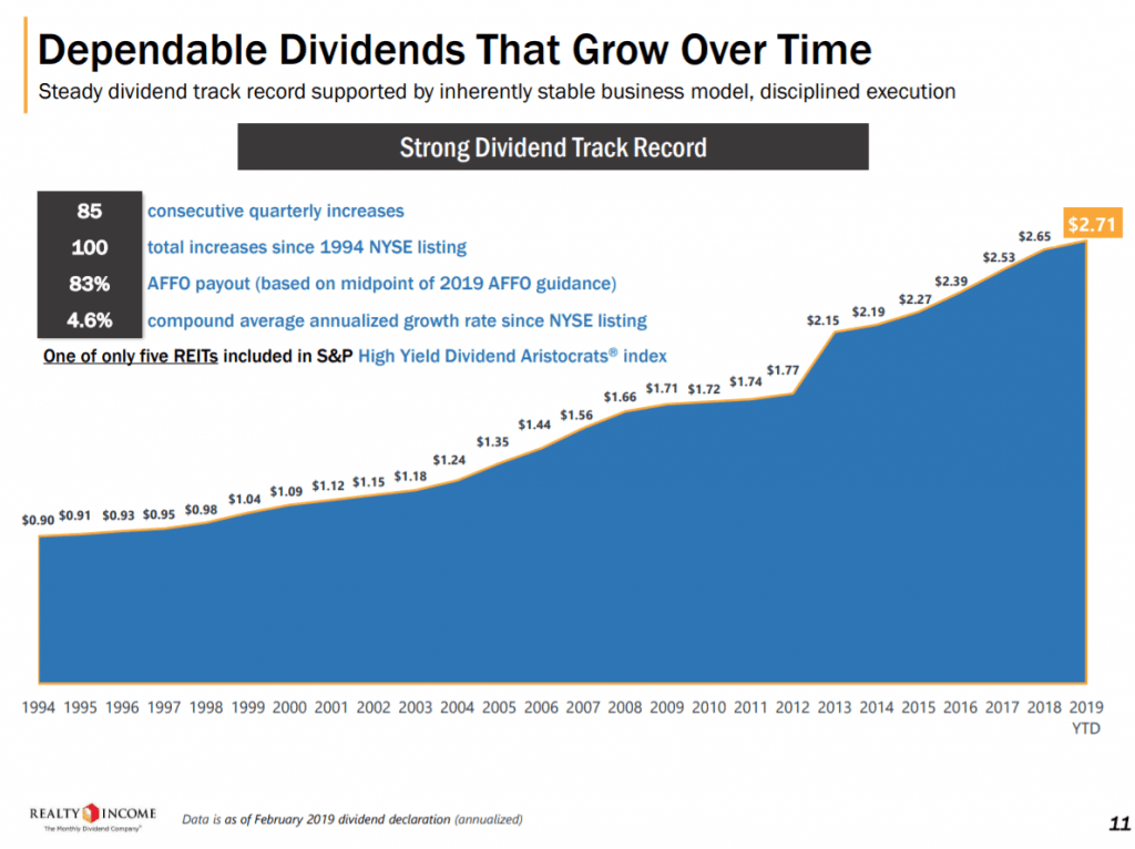 realty-income-dividend history 2019