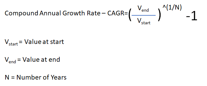 Compound Annual Growth Rate – CAGR formula