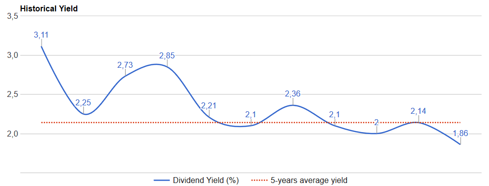 adp-historical-dividend-yield