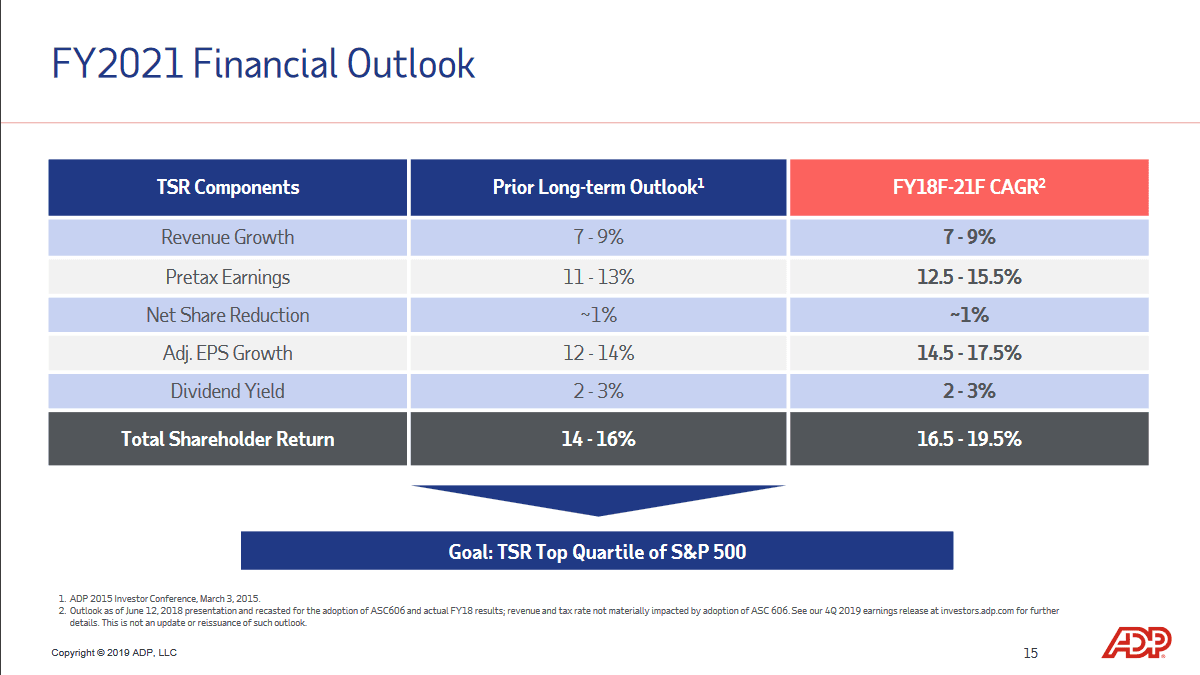 ADP outlook