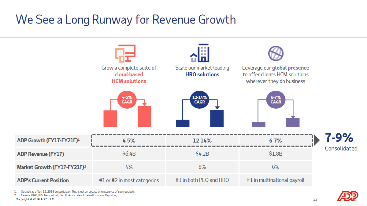 adp-revenue-growth