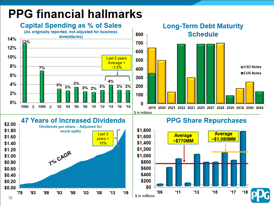 ppg-financials and dividend history