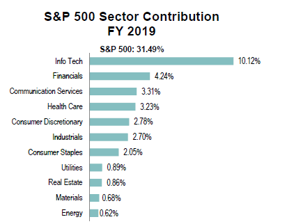 sp500-sectors-fy-2019 contribution