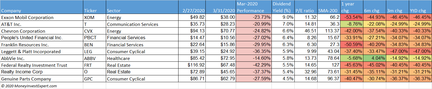 dividend-aristocrats-top-10-yield-march-2020