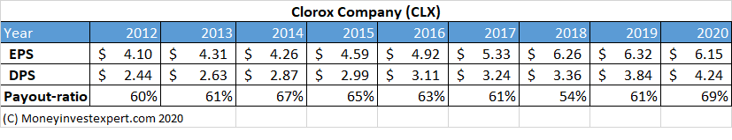 Clorox CLX-growth-per-share 2020