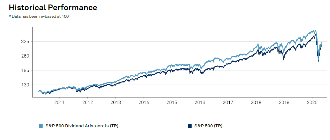 dividend-aristocrats-performance-vs-sp500-may-2020