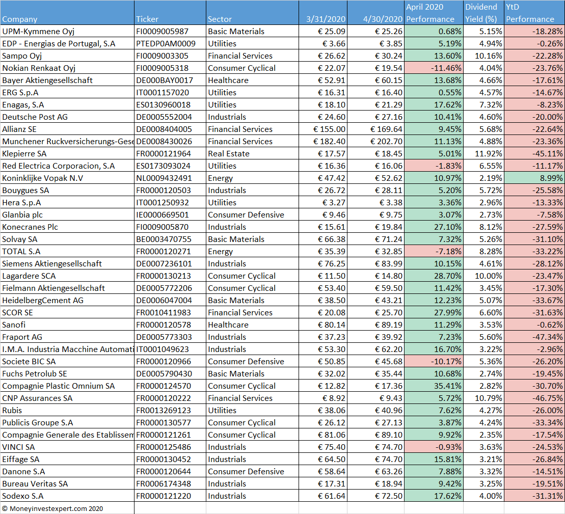 european-dividend-aristocrats-april-2020-performance