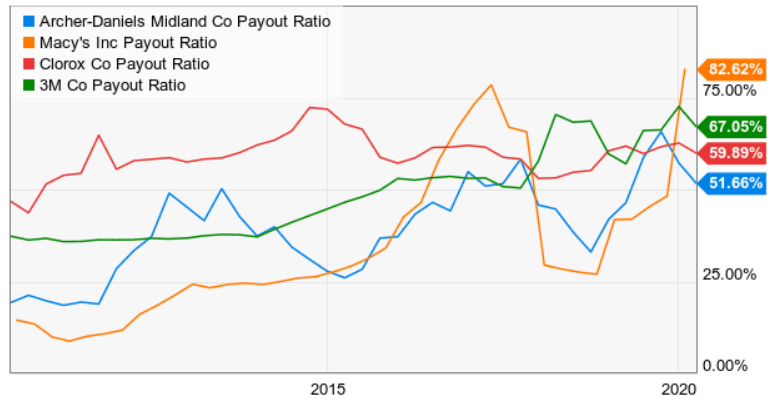 payout-ratio-dividend-aristocrats