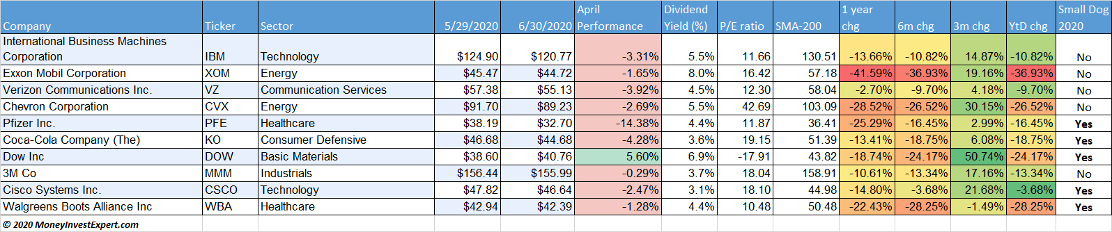 dogs-of-the-dow-performance june-2020