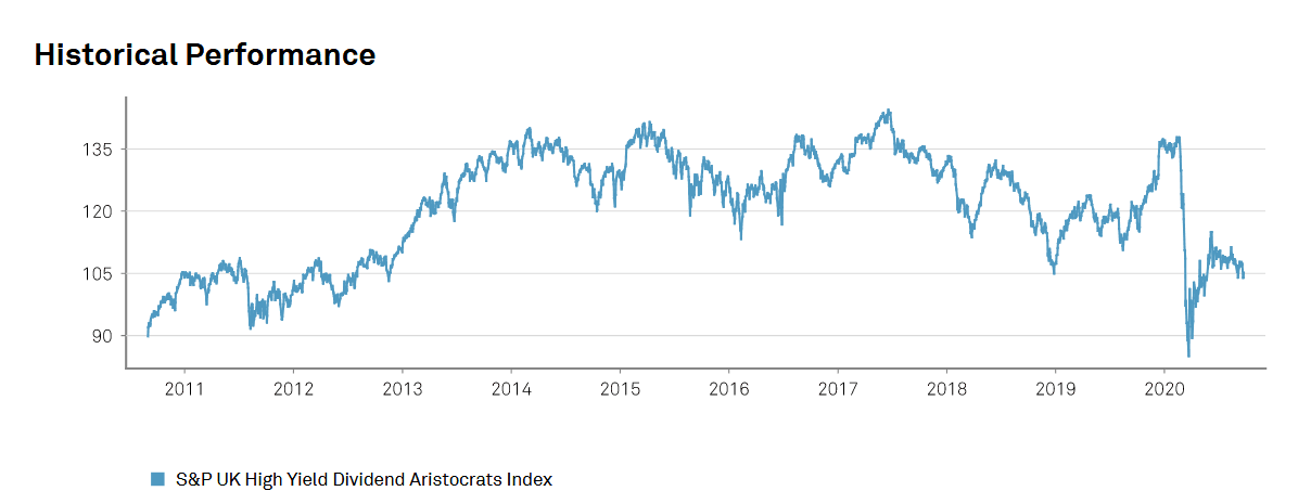 UK-dividend-aristocrats-performance-2020