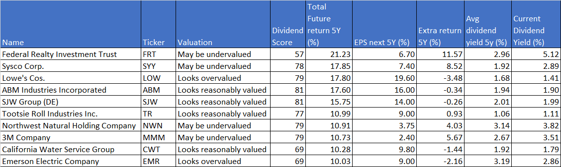 dividend-kings expected 5years total-return-2020