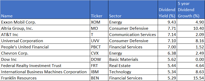 top 10 dividend yield blue chip stocks