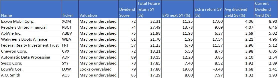 top-10-dividend-aristocrats september