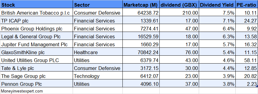 High Yield Uk Dividend Aristocrats