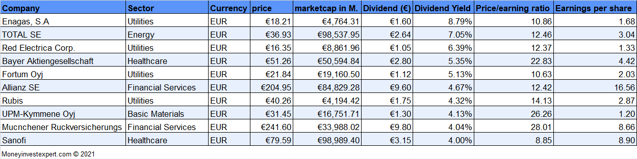 euro-dividend-aristocrats-top-10-2021-jan